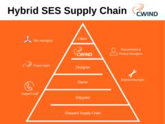 Hybrid SES build pyramid
